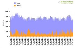 ree_plot_20120101_20121231_eolica