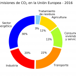 co2_emissions_ETS_no_ETS
